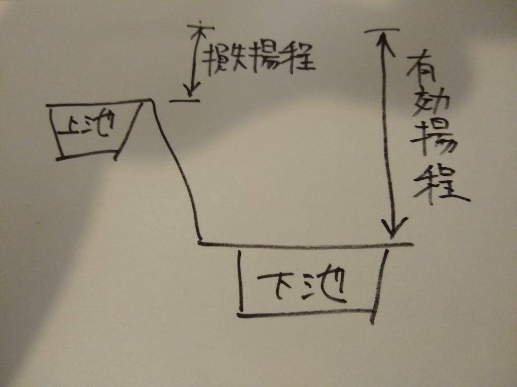 揚水式発電の揚程