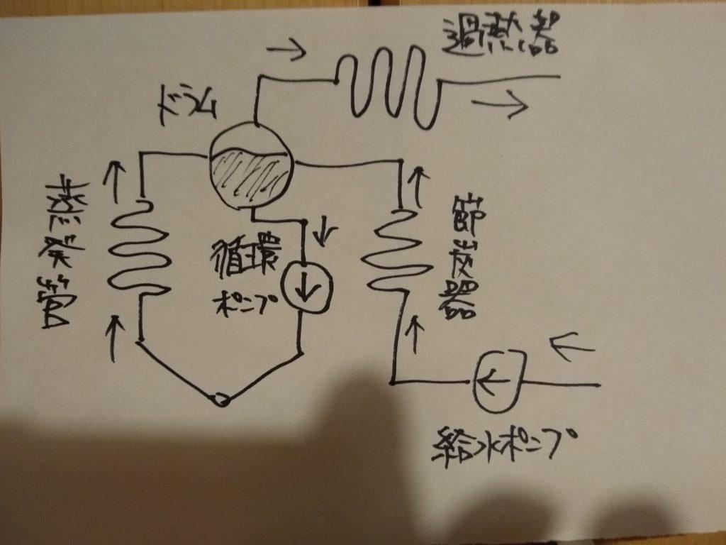 強制循環ボイラ