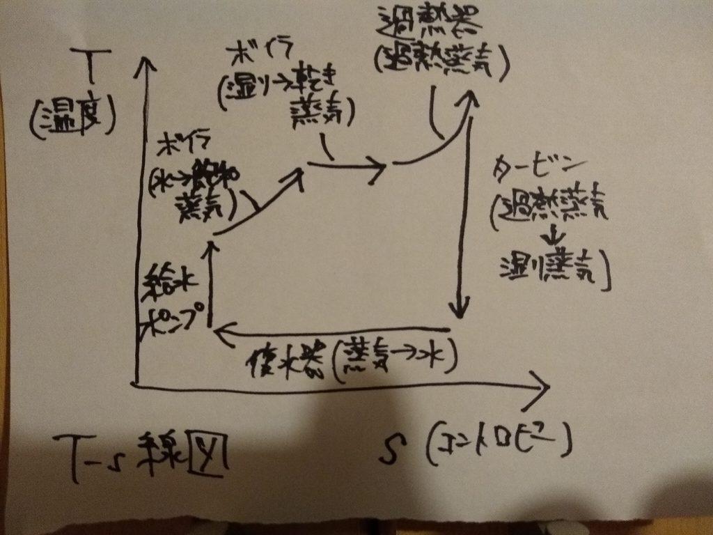 T-s線図