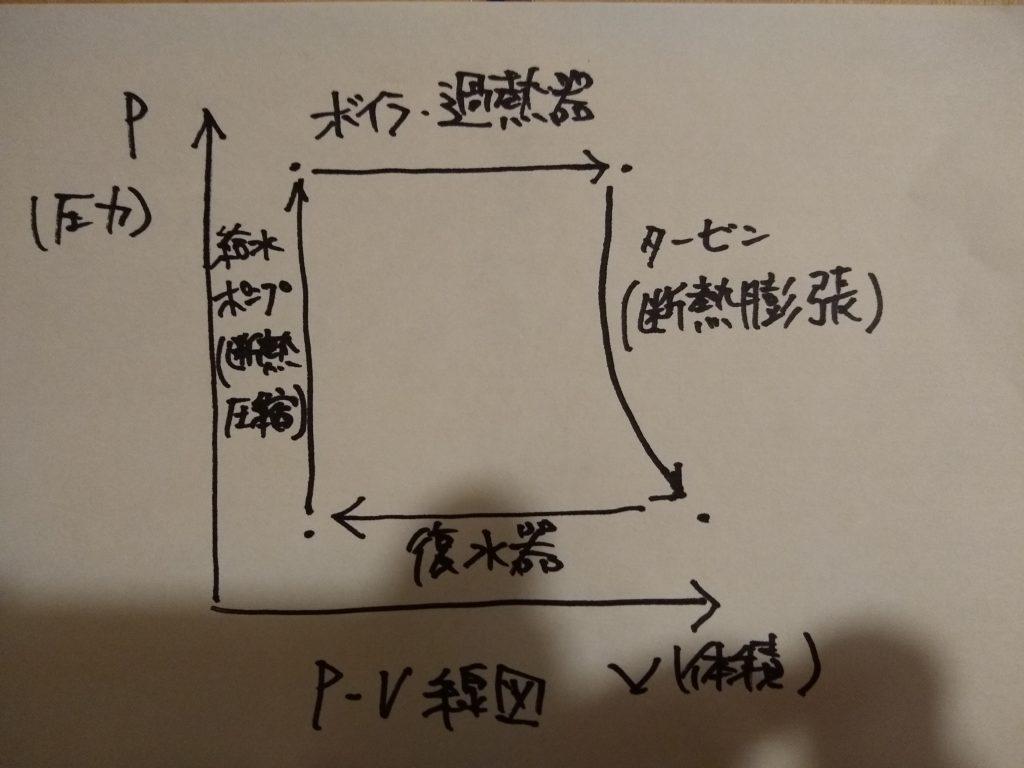 P-V線図