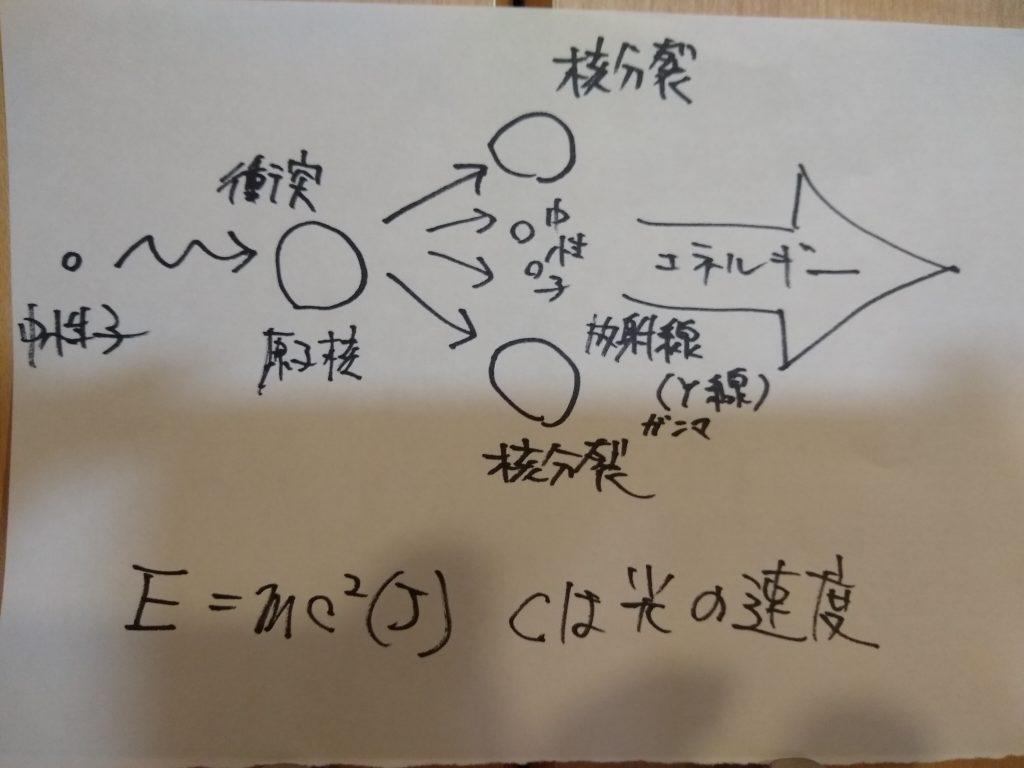原子エネルギ―