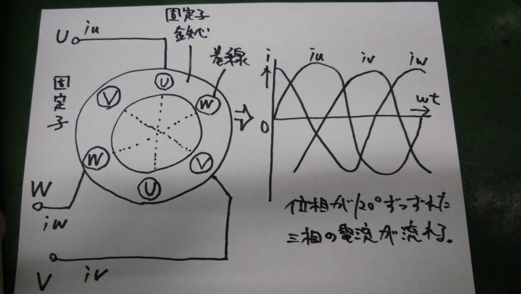 三相交流回転磁界