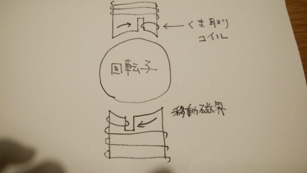 くま取りコイル形