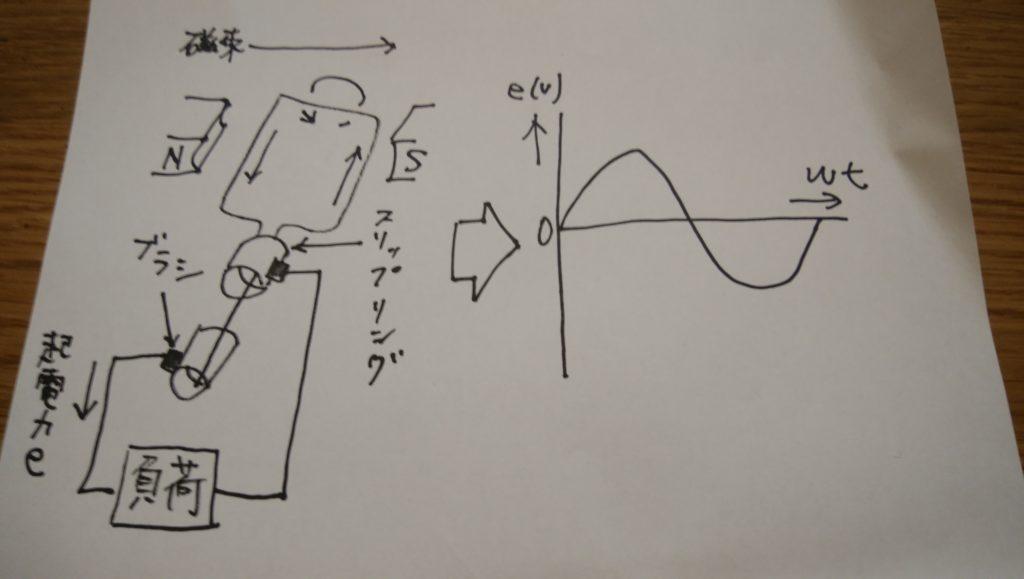 同期発電機の原理