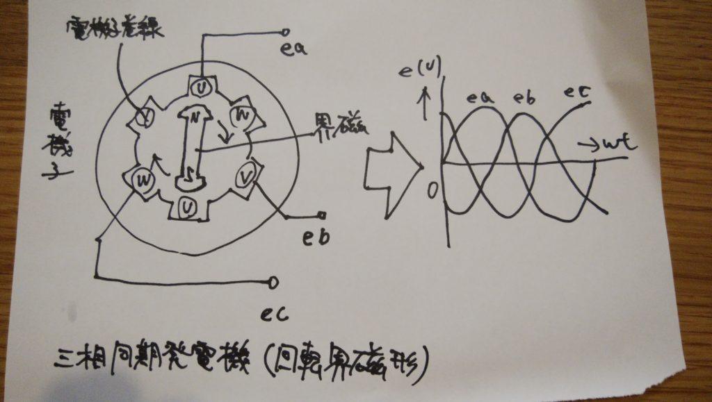 三相同期発電機