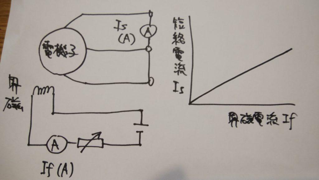 三相短絡曲線
