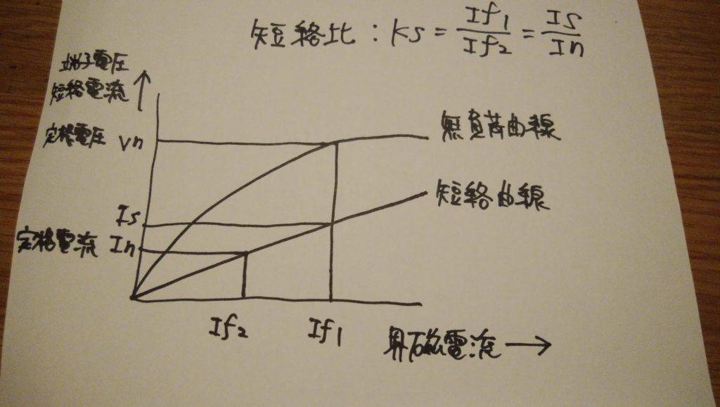 短絡比の計算式