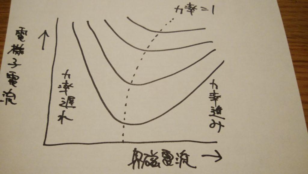 位相特性曲線