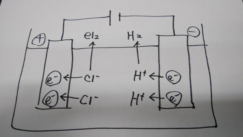 塩酸電気分解