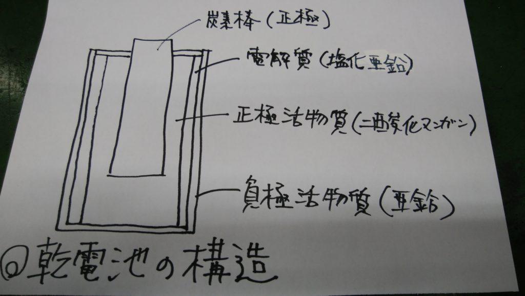 乾電池の構造