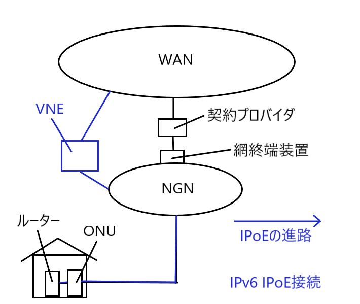 IPoE接続