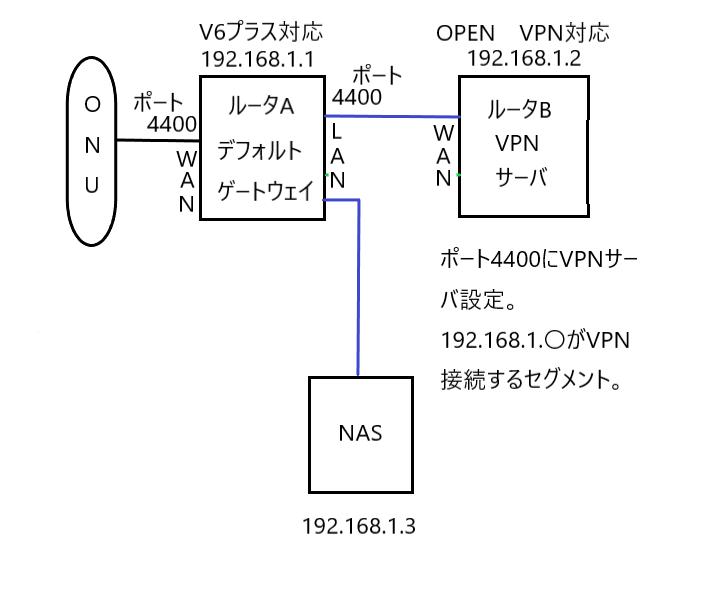 V6プラスOPENVPN構成