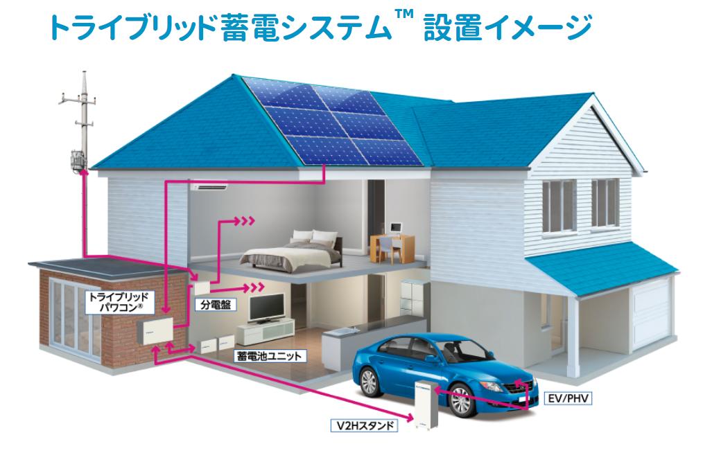 「トライブリット蓄電システム」はFIT切れ後に喉から手が出る程欲しい究極の太陽光蓄電システムである!けど金額どーにもならん!