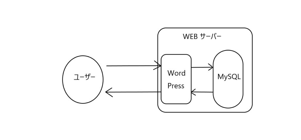 WordPress仕組み