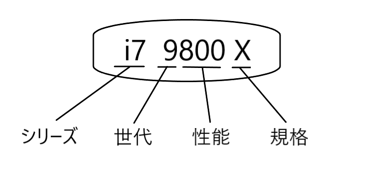 インテルCPU規格