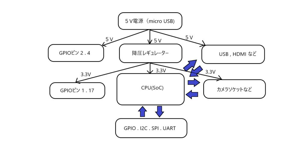 ラズパイブロック図