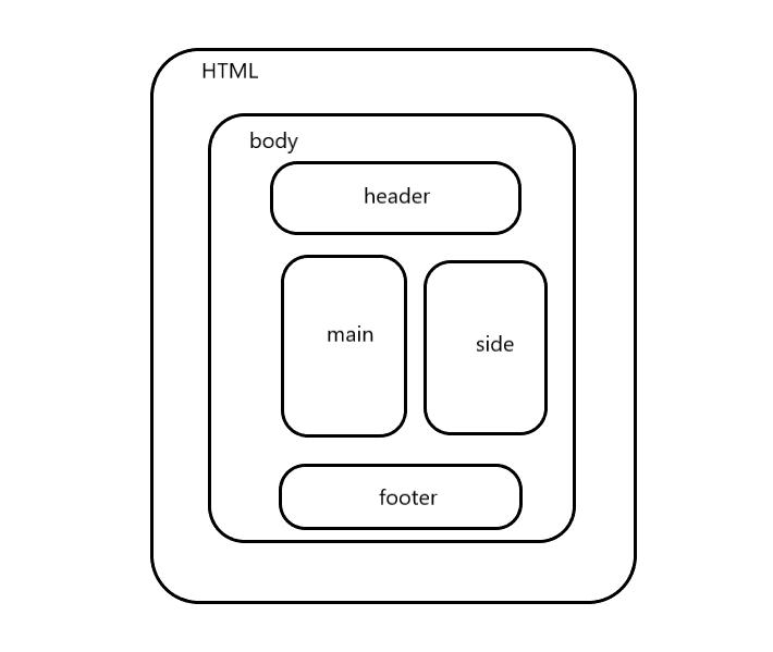 html要素