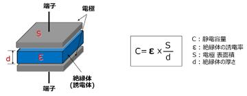 令和2年 電検三種「理論問17」コンデンサの極板間の電界、および絶縁破壊電界時の印可電圧を求める問題