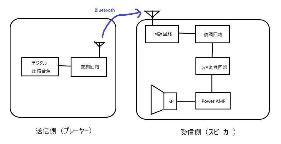 Bluetoothブロック図