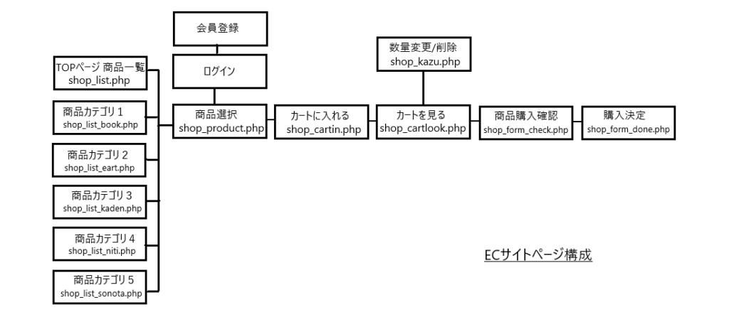 ECサイトページ構成