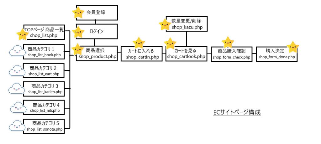 ECサイトカテゴリ表