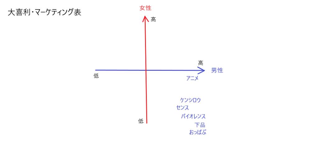 大喜利マーケティング表