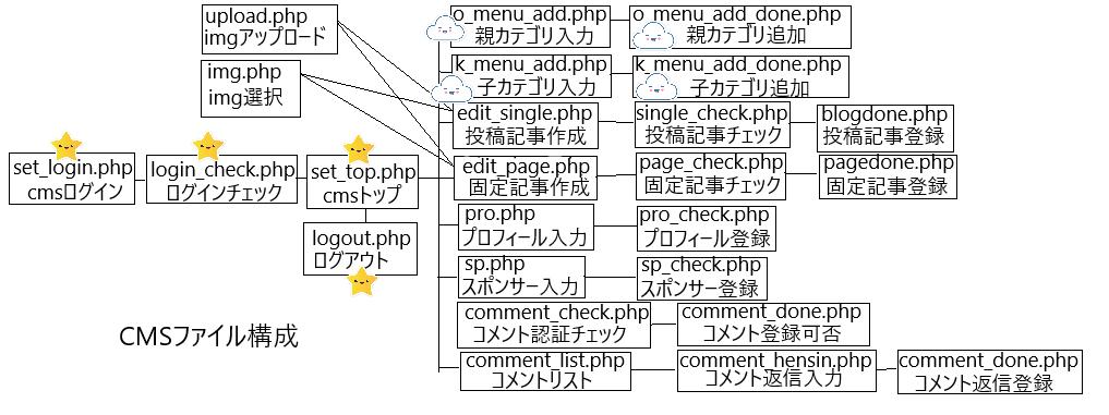 cms構成カテゴリ