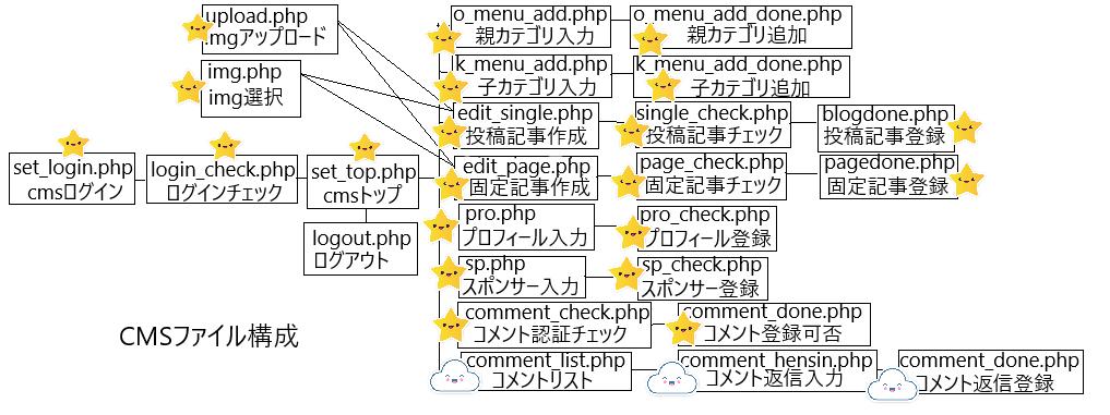 CMSを自作してオリジナル動的ホームページをフルスクラッチ開発してみよう!⑦CMSのコメント返信、登録画面の作成