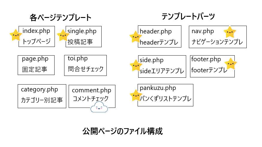 公開ページファイル構成33
