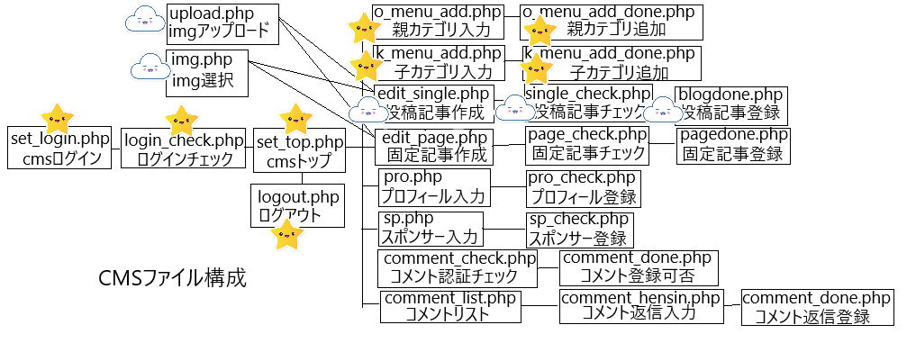 cms構成記事投稿