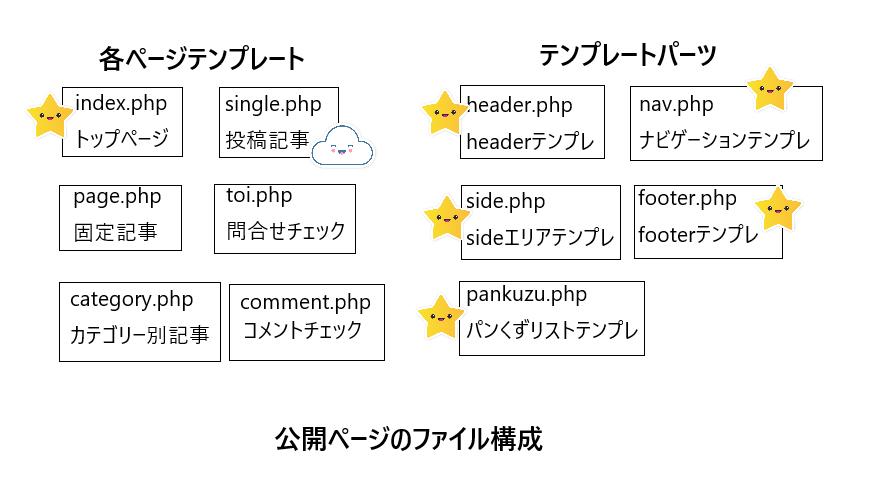 公開ページファイル構成22