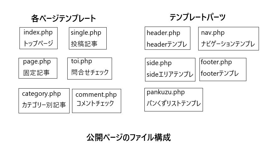 公開ページファイル構成1