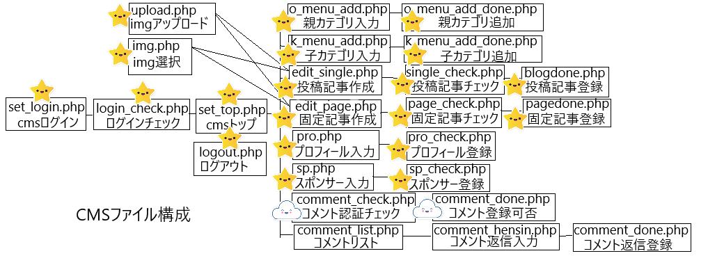 cms構成コメント認証