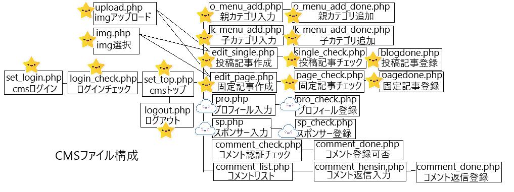 cms構成プロフィール